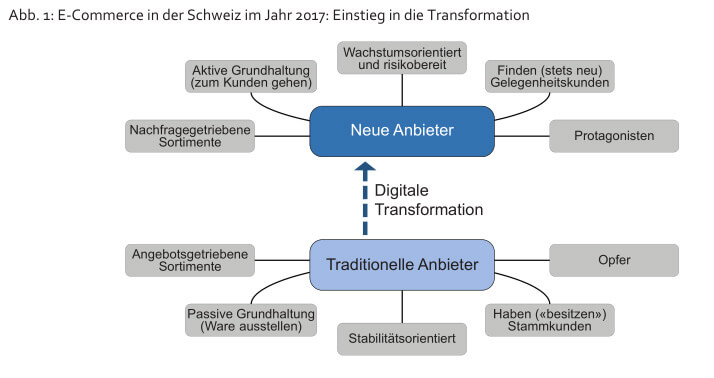 E-Commerce Schweiz 2017 digitale Transformation